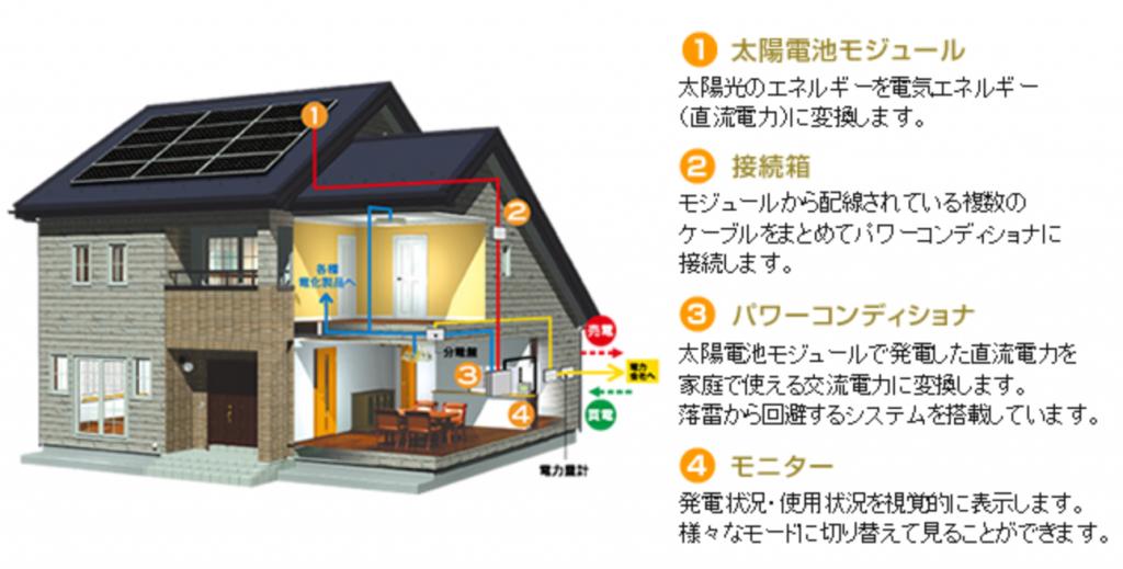 太陽光発電 エステート24